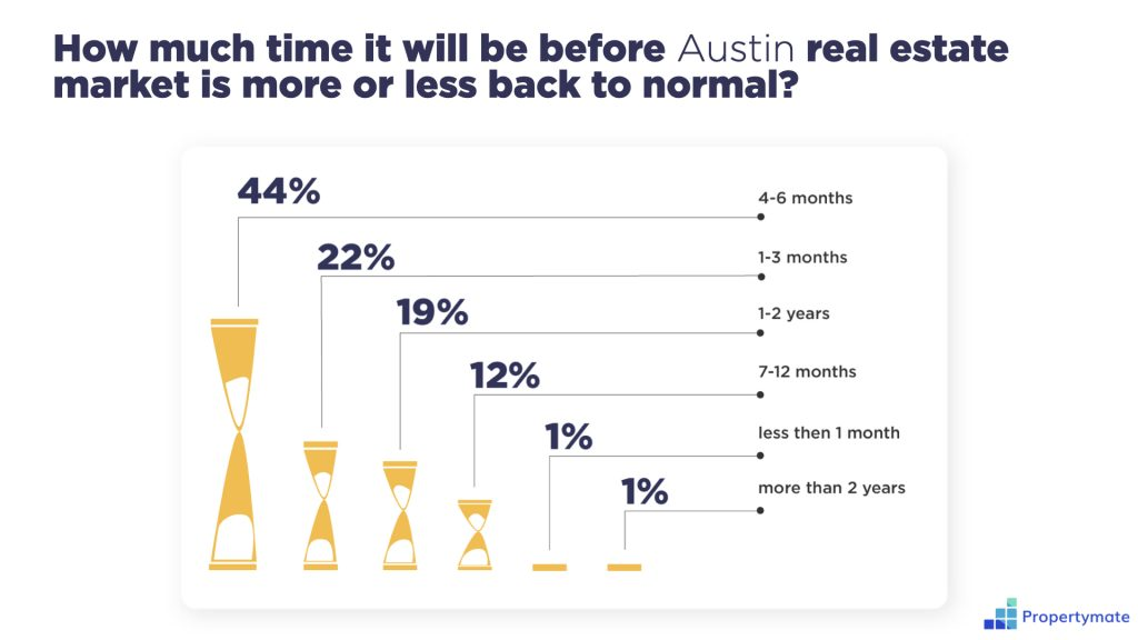 Austin Real Estate Agents are getting through COVID-19
